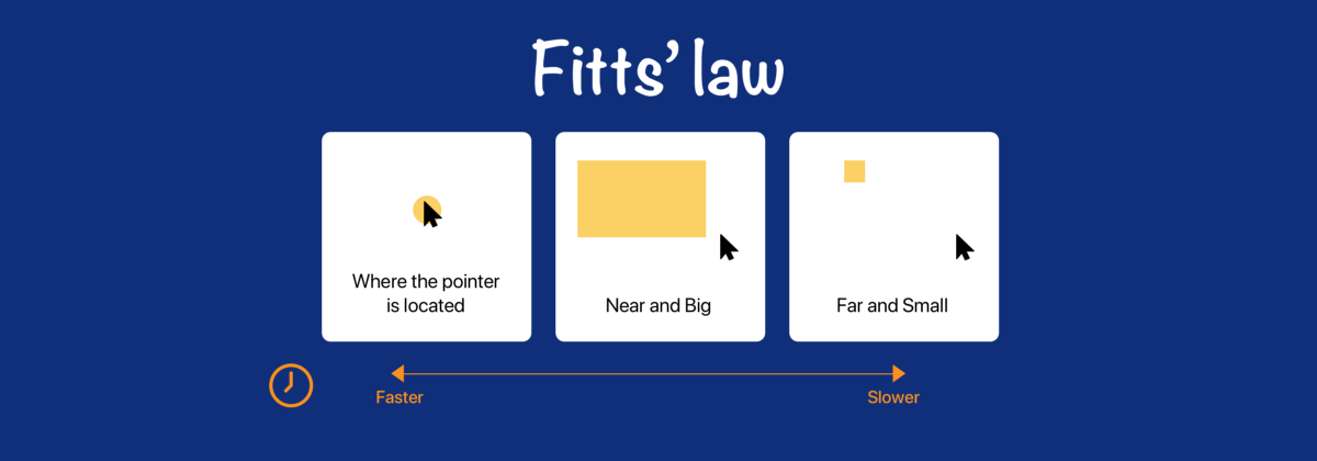 fitts law